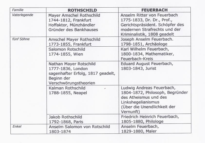 rothschild und feuerbach